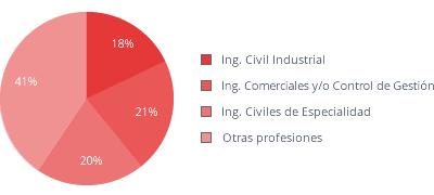 graf_profesiones